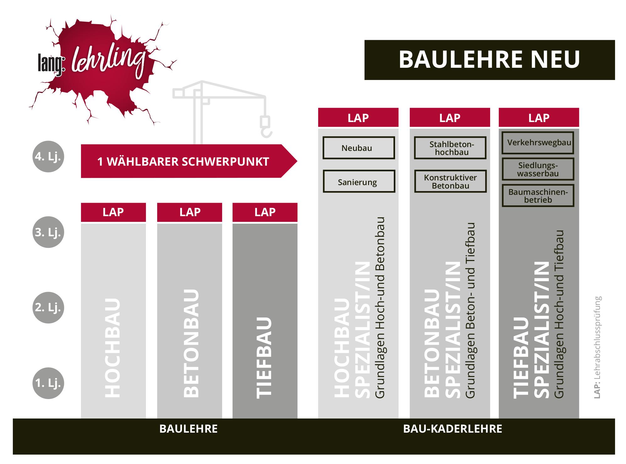 Grafik Baulehre, Bau-Kaderlehre
